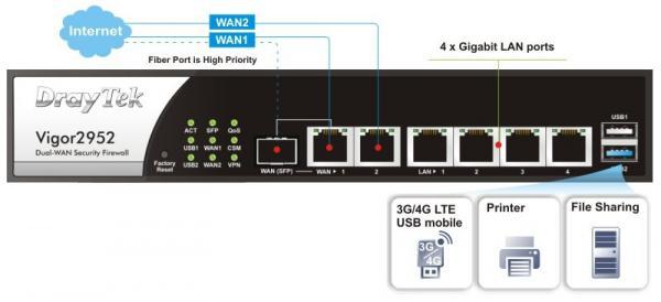Router Draytek Vigor 2952
